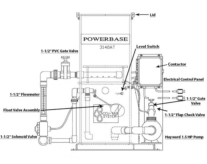 Accu Tab Powerbase 3140at Chlorinator Parts List Ppg